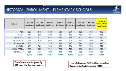 GUSD Enrollment Trends - Gilroy Unified School District