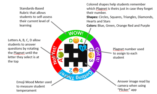 Plagnets: The Swiss Army Knife of Assessment Tools | Teacher