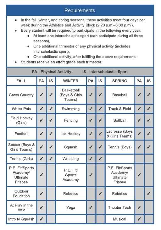 Athletics and Activity Block - Pingry School