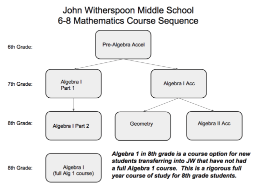 Mathematics - Princeton Public Schools