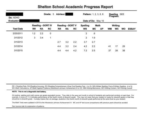 students performance report