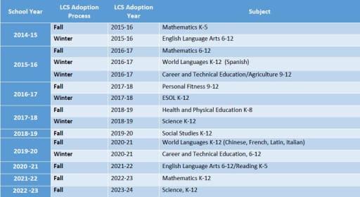 Instructional Materials Adoption   Lake County Schools