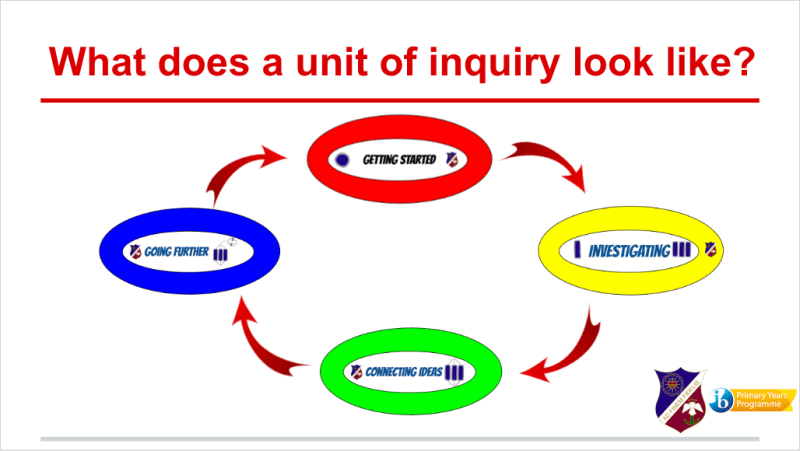 new units of inquiry learning progressions available seisen news