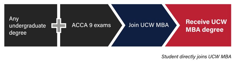 Special ACCA-Graduate Pathway
