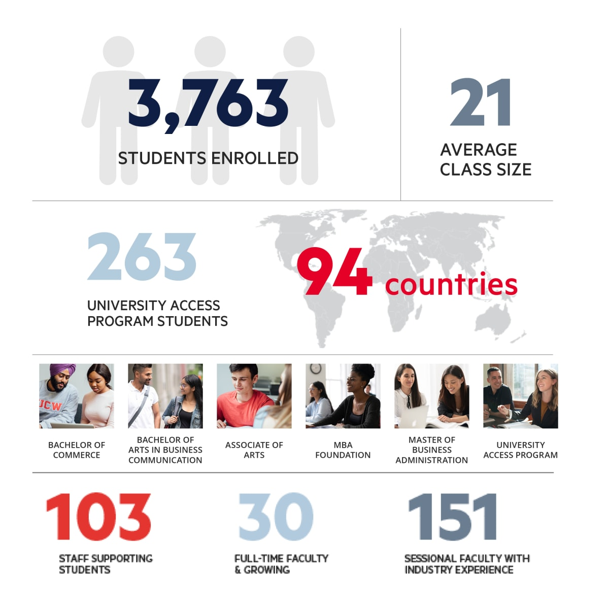 infographic detailing UCW at a glance