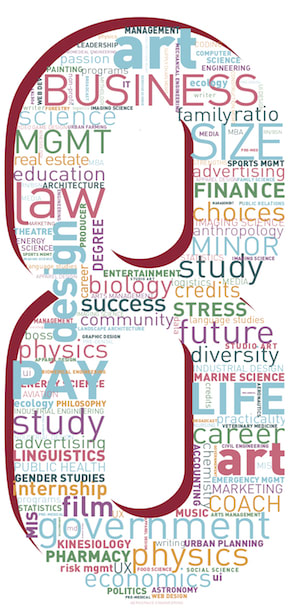 4 Ways To Make College More Accessible >> Eight Tips For Selecting A College Major And Career Beyond The