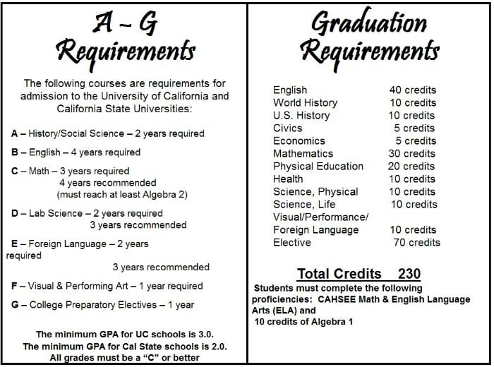 a-g requirements california