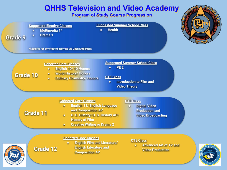 QHTV - Quartz Hill's Television and Video Academy - Quartz Hill High