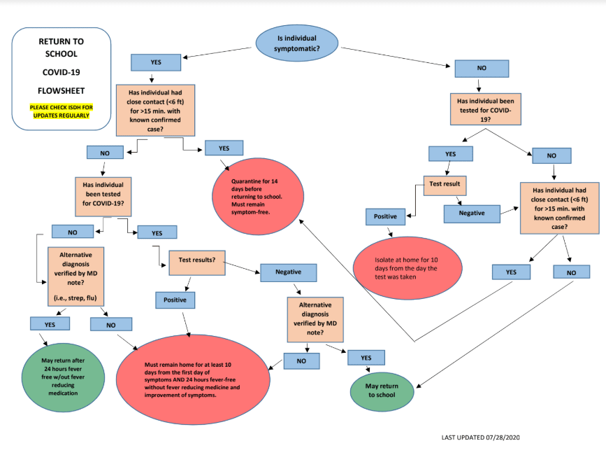 Image of a flow chart for what to do in COVID case.