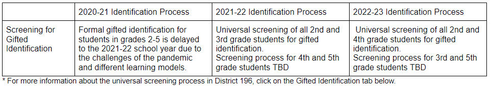 Screening table for gifted identification