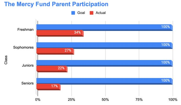Parent Giving