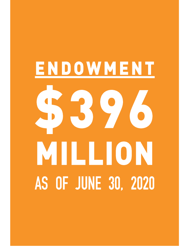 $389 Million endowment as of June 30, 2018