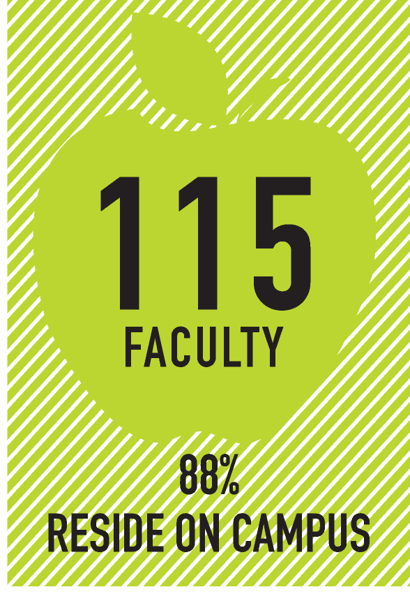 119 faculty 88% percent reside on campus