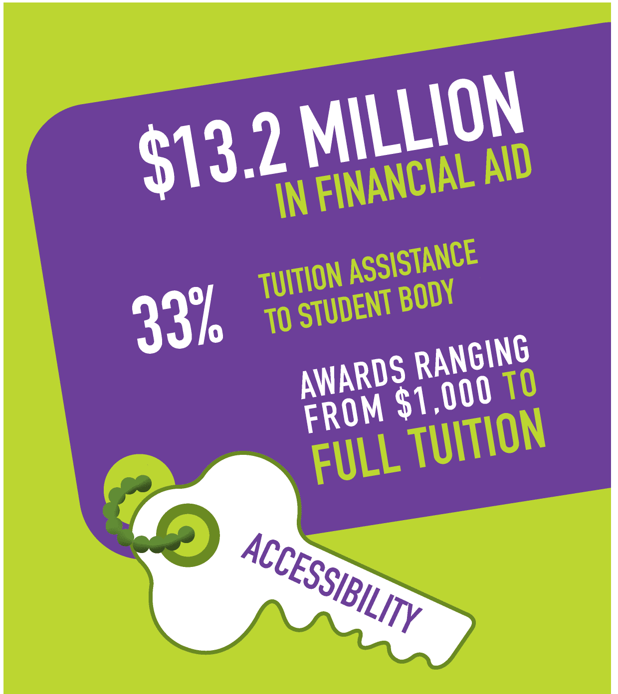 $12.9 million in financial aid. 33% tuition assistance
