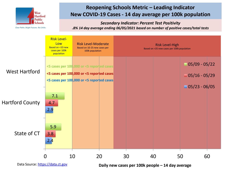 Reopening Master Metric Chart