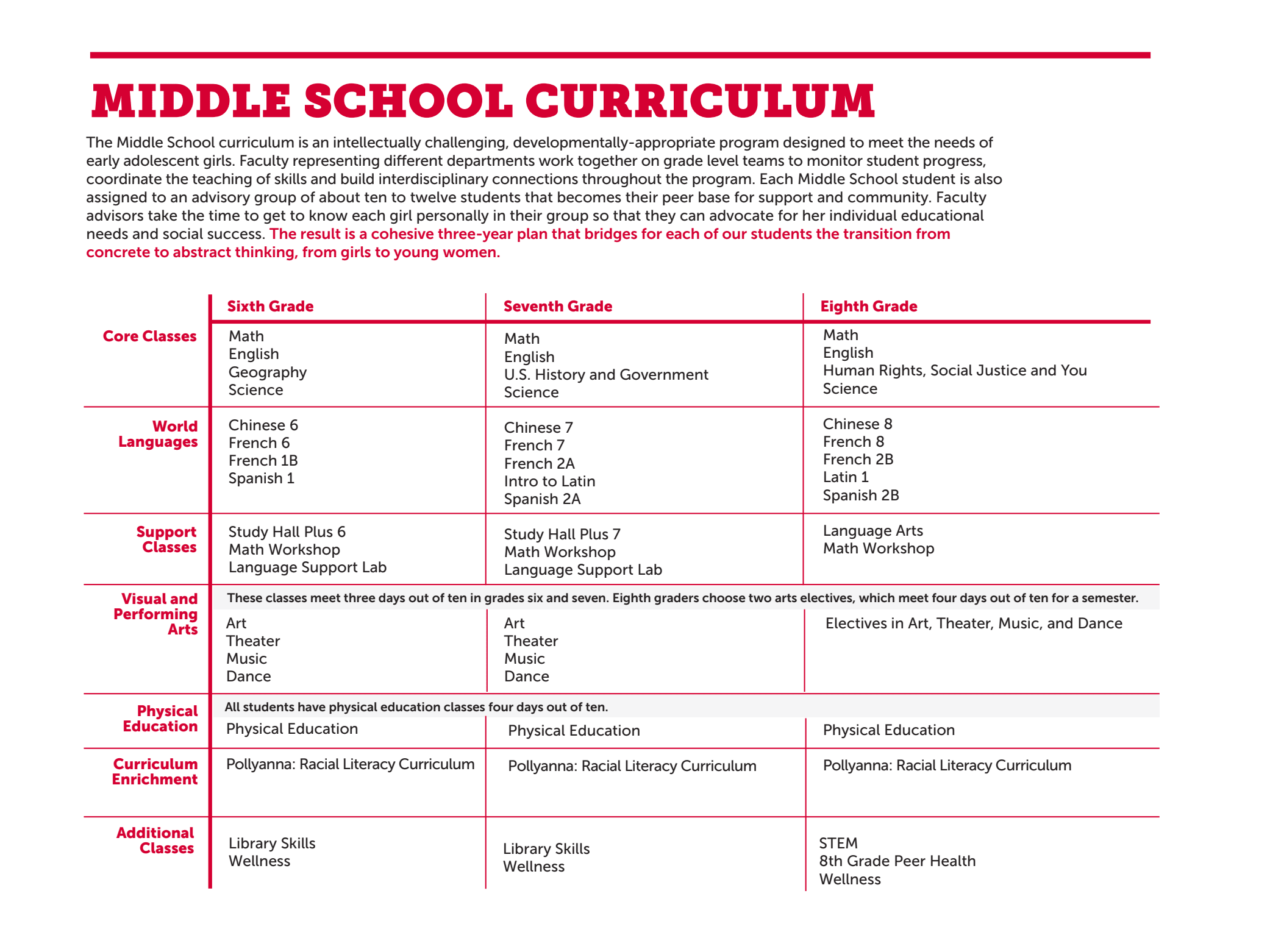 Middle School Curriculum - Roland Park Country School