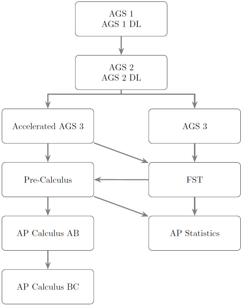 Math Course Sequence